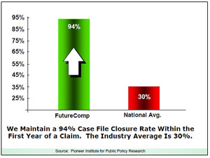 Futurecomp Self Insured Claims Administration Program Results
