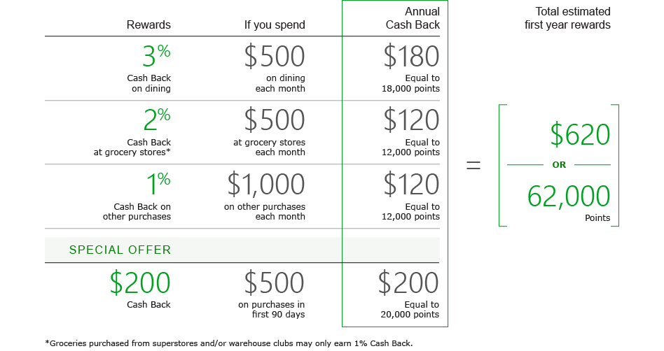 Td Visa Rewards >> No Annual Fee Dining Rewards Card Td Cash Visa Credit Card